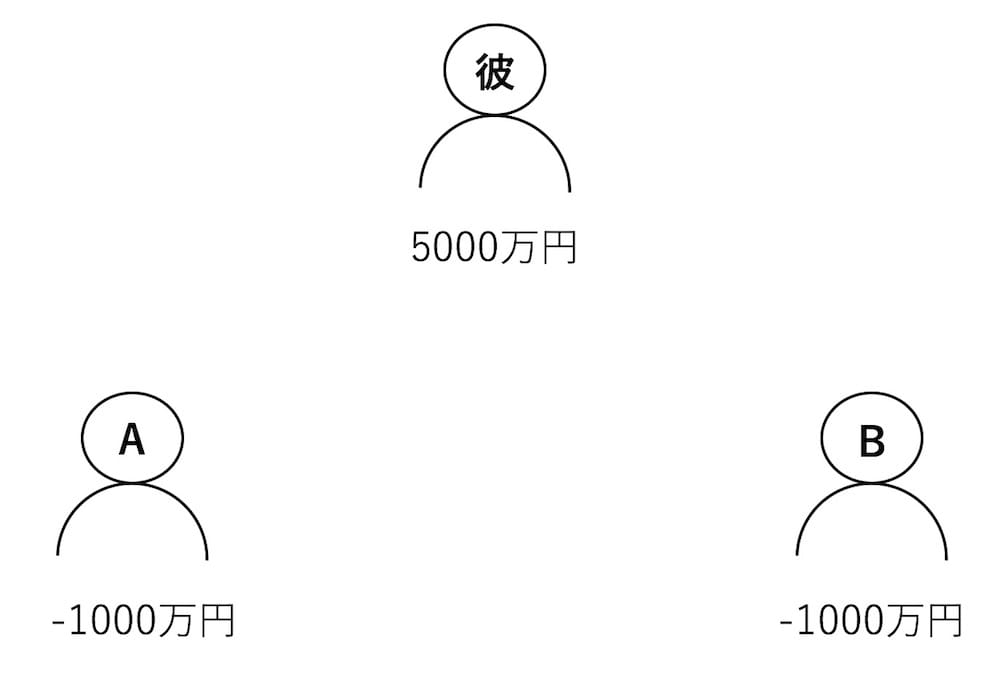 5000万円事件