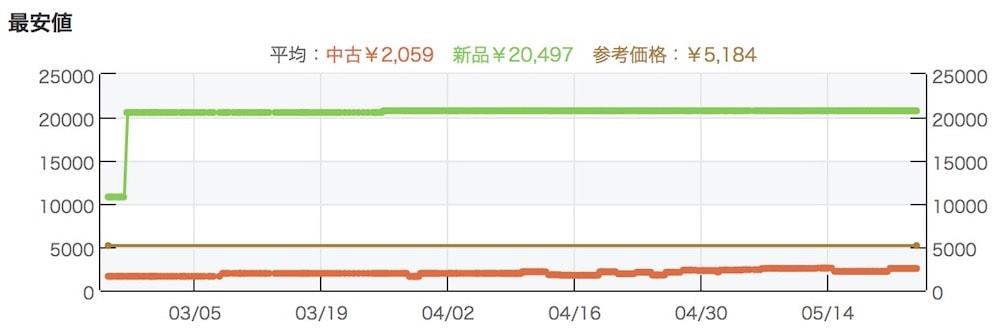 モノレートの最安値グラフ