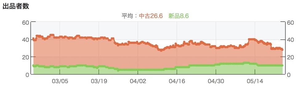 モノレートの出品者グラフ