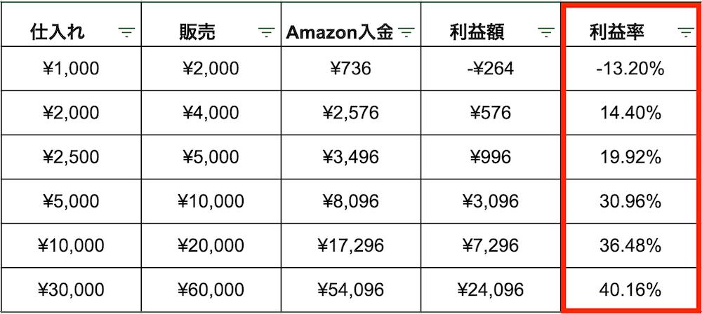 FBA料金シュミレータの計算結果
