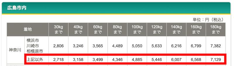 ヤマト便の送料計算結果