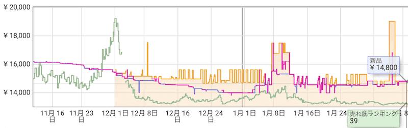 keepaのグラフ波形