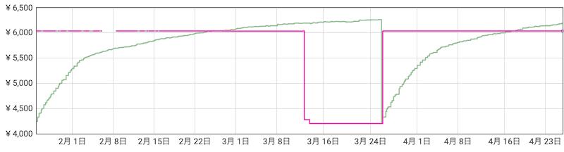 全く売れていないKeepaのランキンググラフ