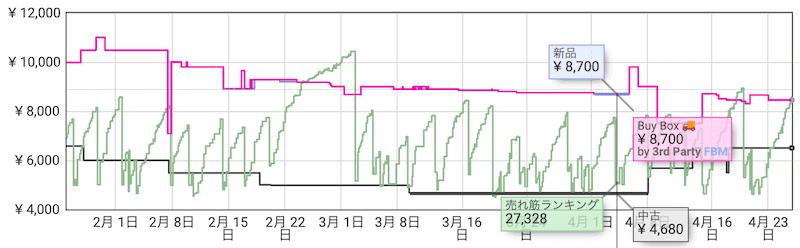 keepaのランキンググラフ