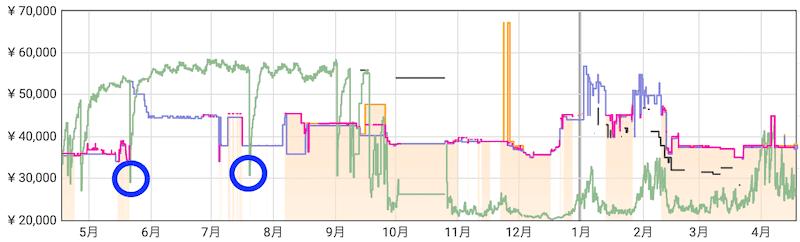 Keepaの商品ランキングの見方